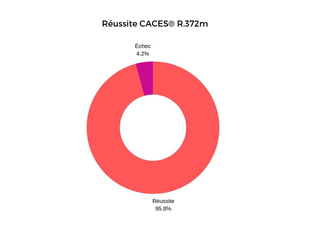 taux-de-réussite-CACES-R372m